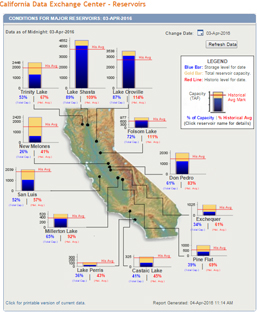 Calif Reservoirs Apr 3 2016